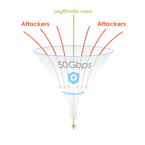"Traffic from attackers and legitimate users is directed to a scrubbing center, which ""cleans"" the traffic and only allows legitimate user traffic to pass through."